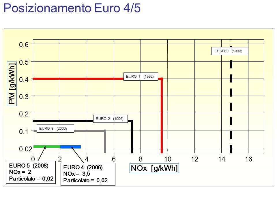 Posizionamento Euro 4/5 PM [g/kWh] NOx [g/kWh] 0.02 0.1 0.2 0.3 0.4